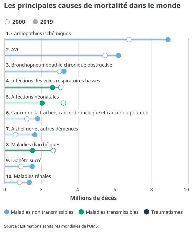 causes mortalité monde OMS - Aprifel